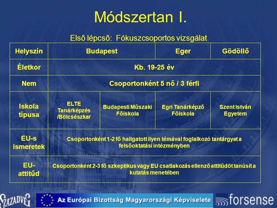Módszertan I. Első lépcső: Fókuszcsoportos vizsgálat