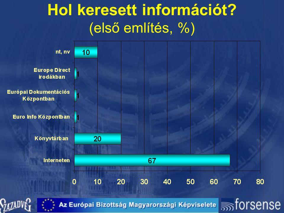 Hol keresett információt (első említés, %)