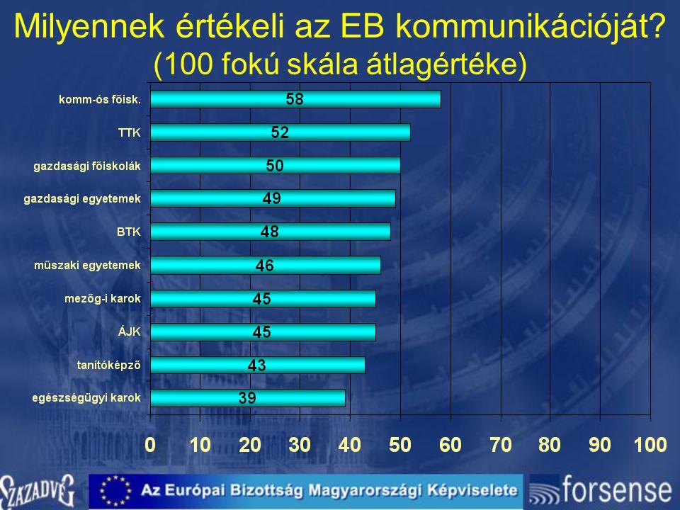 Milyennek értékeli az EB kommunikációját (100 fokú skála átlagértéke)
