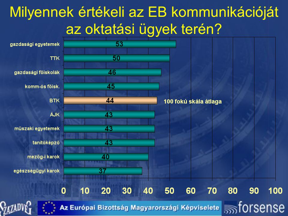 Milyennek értékeli az EB kommunikációját az oktatási ügyek terén