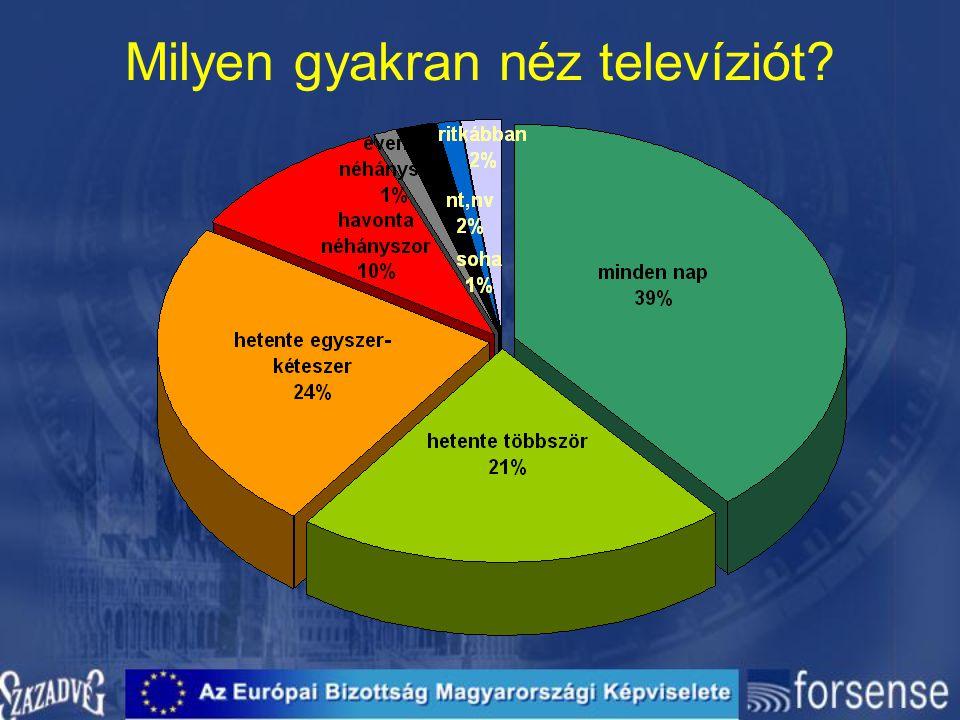 Milyen gyakran néz televíziót