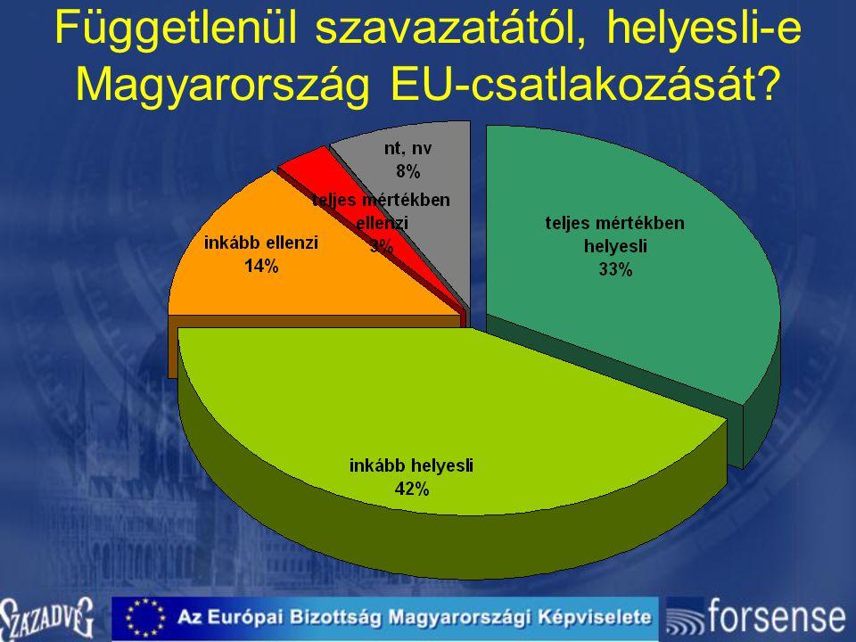 Függetlenül szavazatától, helyesli-e Magyarország EU-csatlakozását