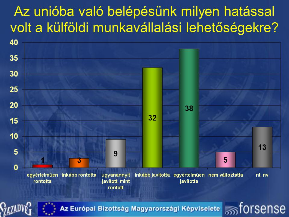 Az unióba való belépésünk milyen hatással volt a külföldi munkavállalási lehetőségekre