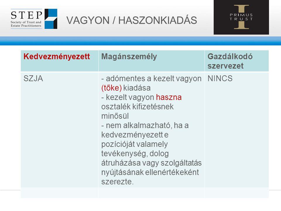 VAGYON / HASZONKIADÁS Kedvezményezett Magánszemély