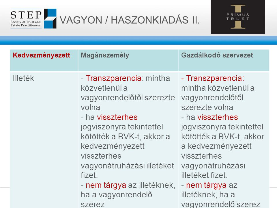 VAGYON / HASZONKIADÁS II.