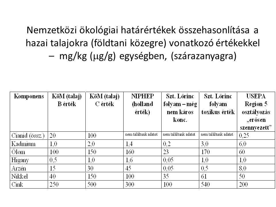 Nemzetközi ökológiai határértékek összehasonlítása a hazai talajokra (földtani közegre) vonatkozó értékekkel – mg/kg (g/g) egységben, (szárazanyagra)