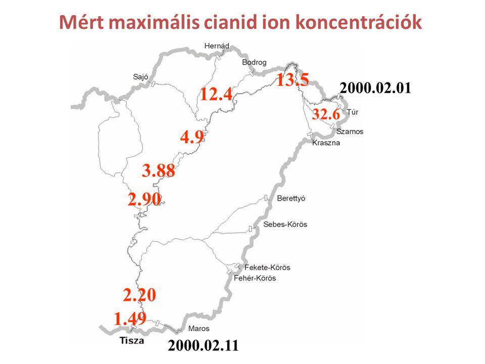Mért maximális cianid ion koncentrációk