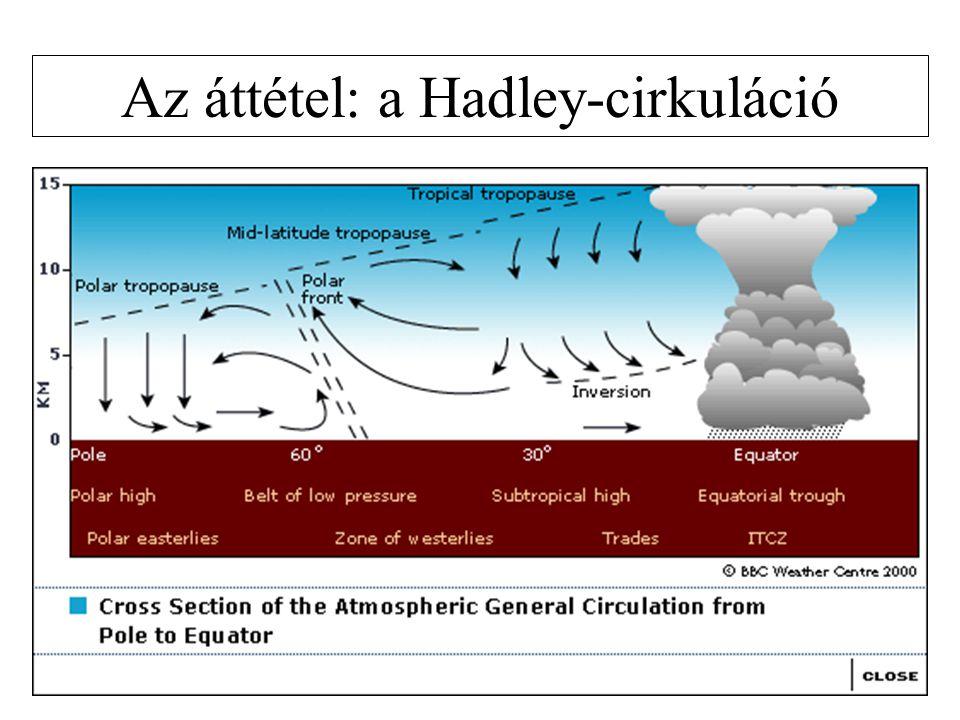 Az áttétel: a Hadley-cirkuláció
