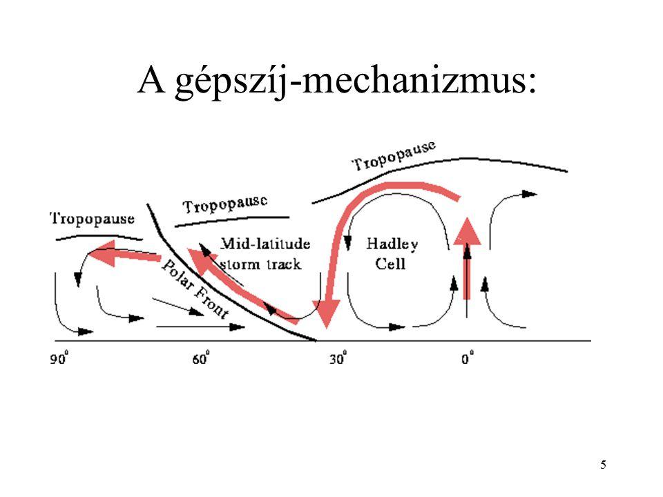 A gépszíj-mechanizmus:
