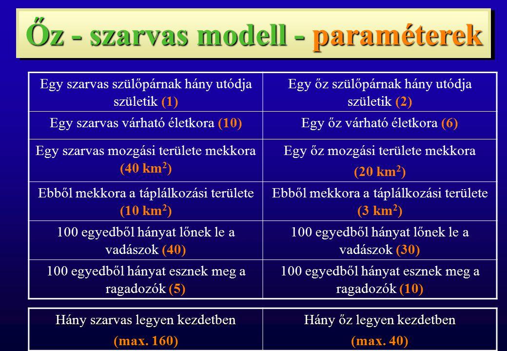 Őz - szarvas modell - paraméterek