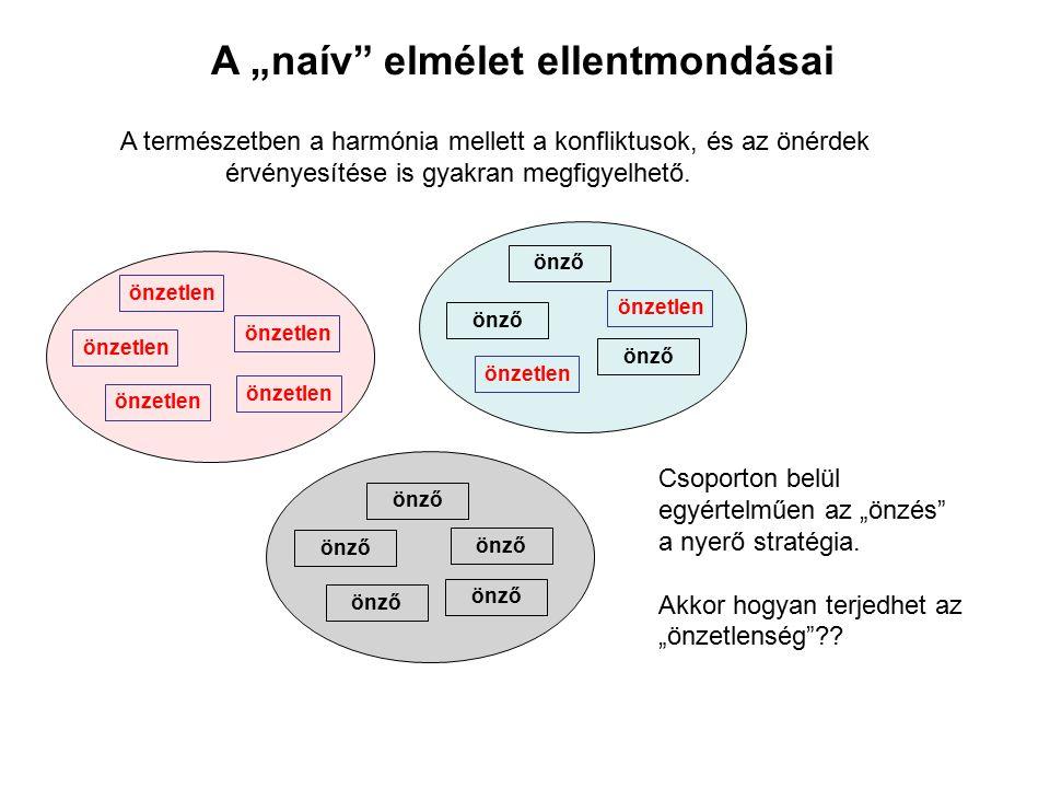"""A """"naív elmélet ellentmondásai"""
