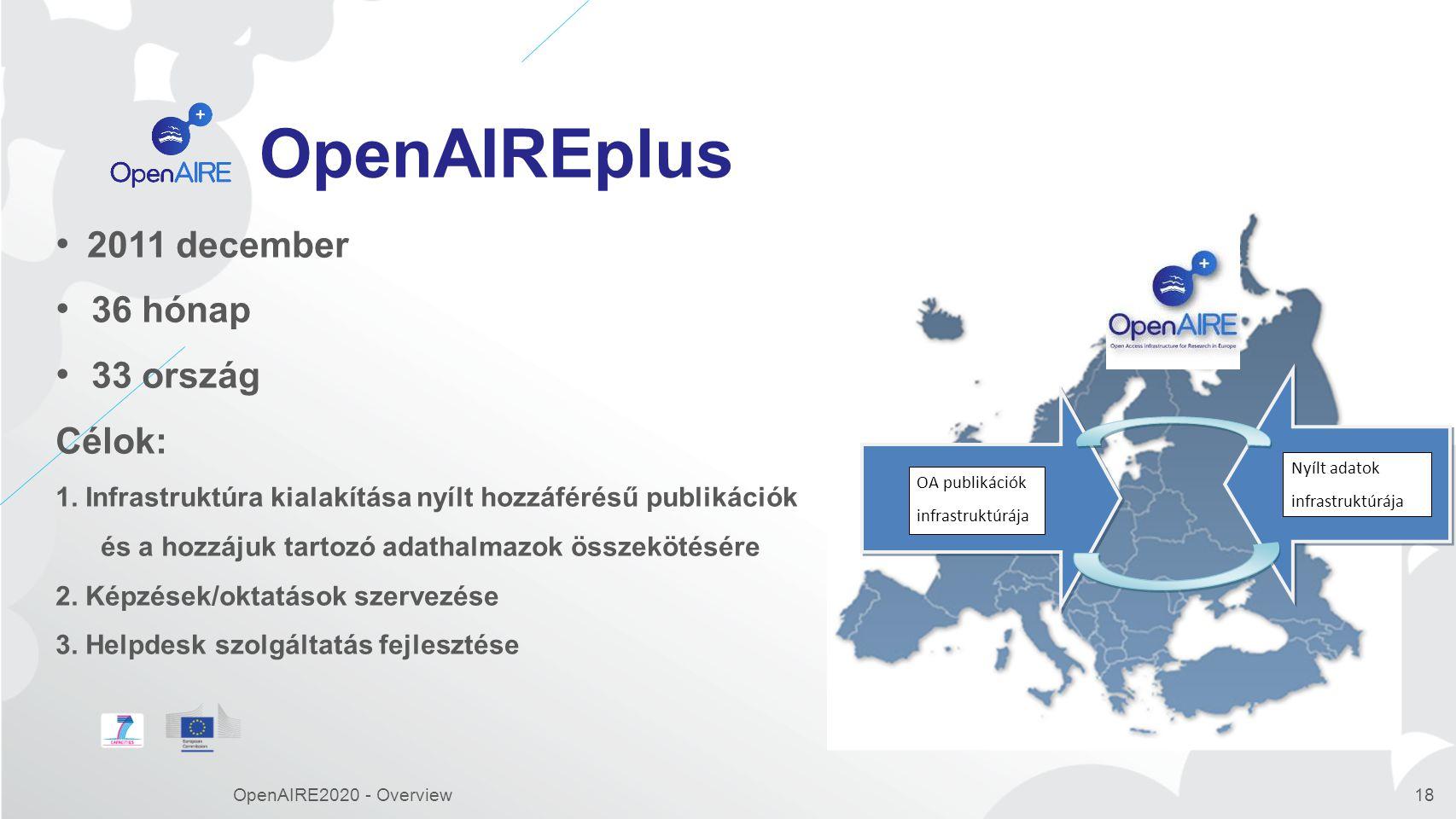 OpenAIREplus 2011 december 36 hónap 33 ország Célok:
