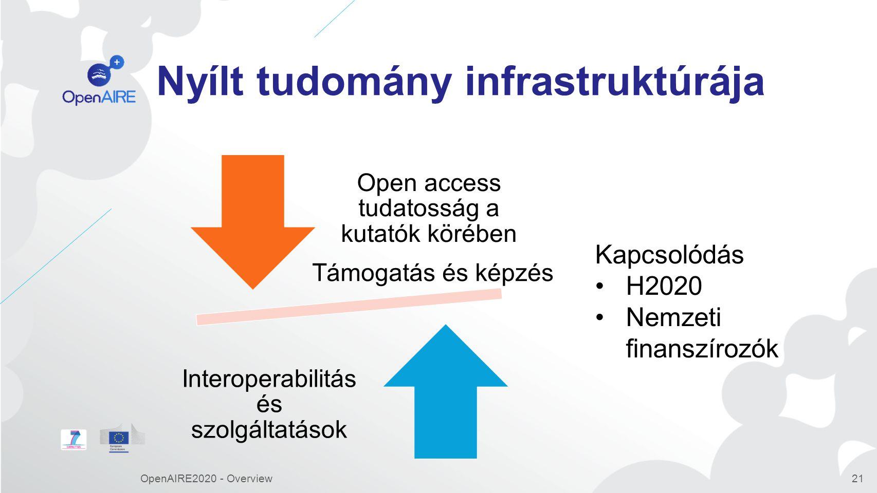Nyílt tudomány infrastruktúrája