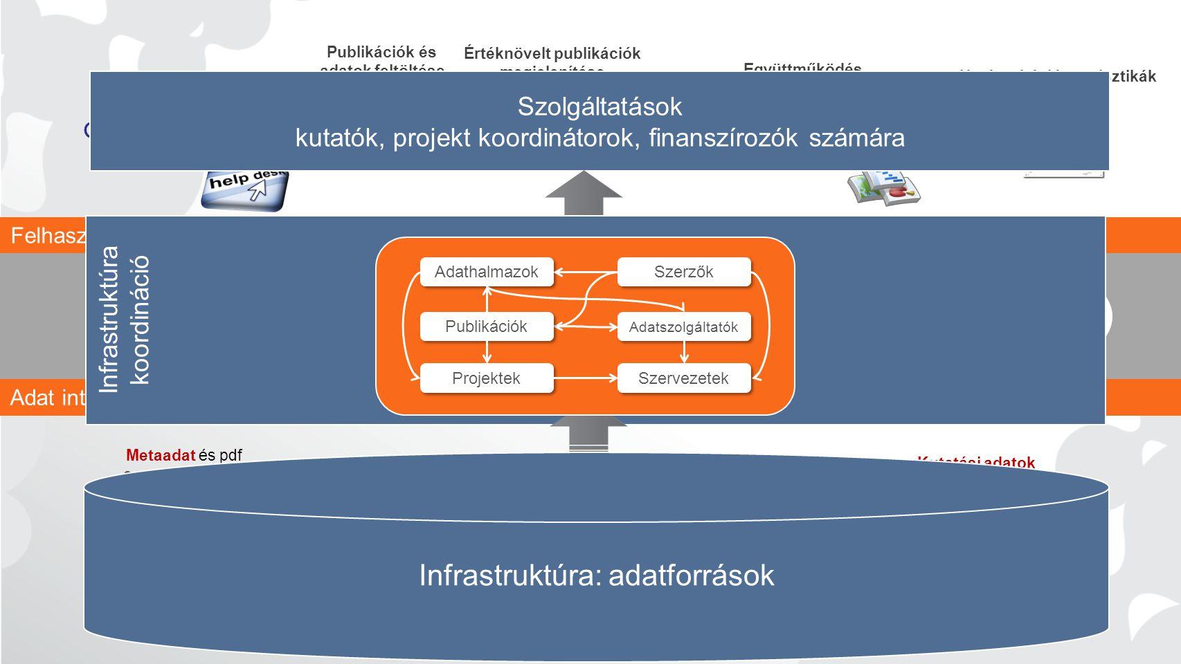 Infrastruktúra: adatforrások