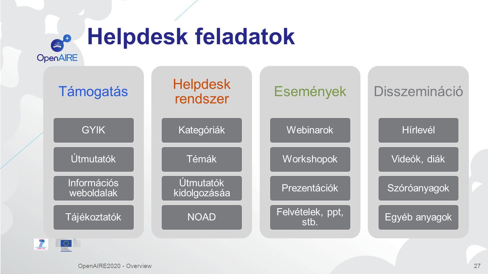 Helpdesk feladatok OpenAIRE2020 - Overview Támogatás GYIK Útmutatók