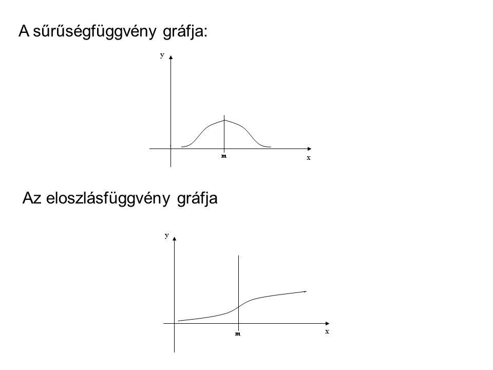 A sűrűségfüggvény gráfja: