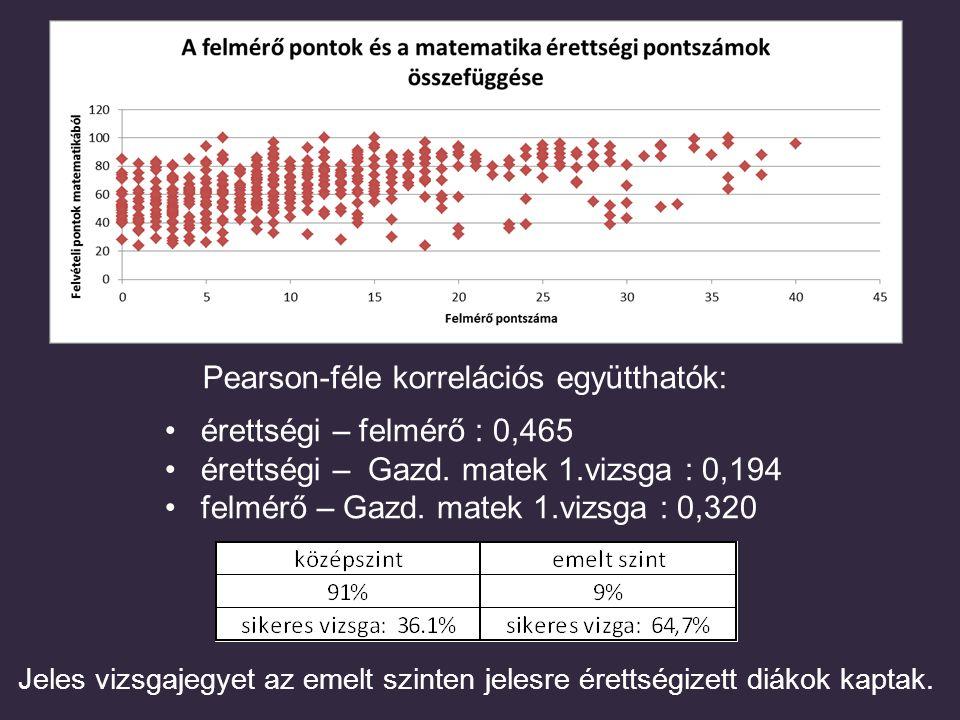 Pearson-féle korrelációs együtthatók: