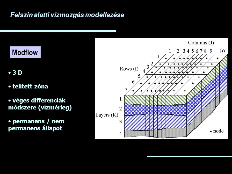 Modflow Felszín alatti vízmozgás modellezése 3 D telített zóna
