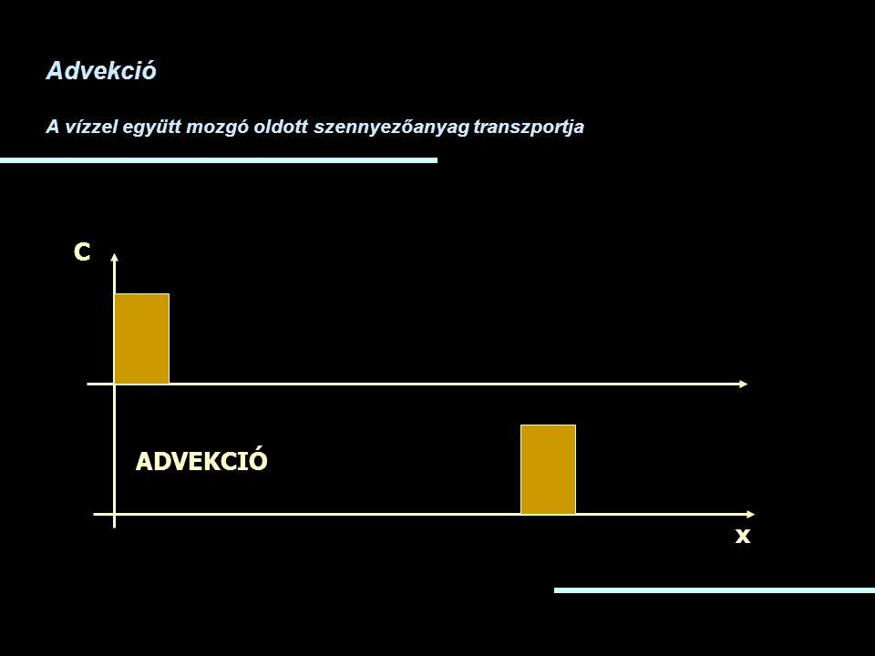 Advekció A vízzel együtt mozgó oldott szennyezőanyag transzportja C ADVEKCIÓ x