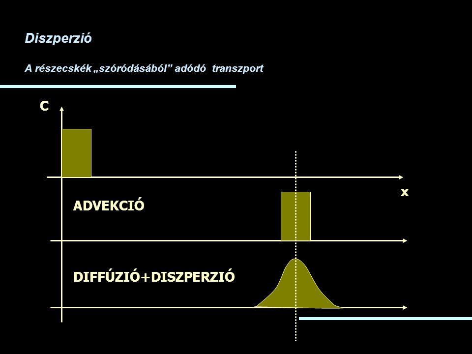 Diszperzió C x ADVEKCIÓ DIFFÚZIÓ+DISZPERZIÓ