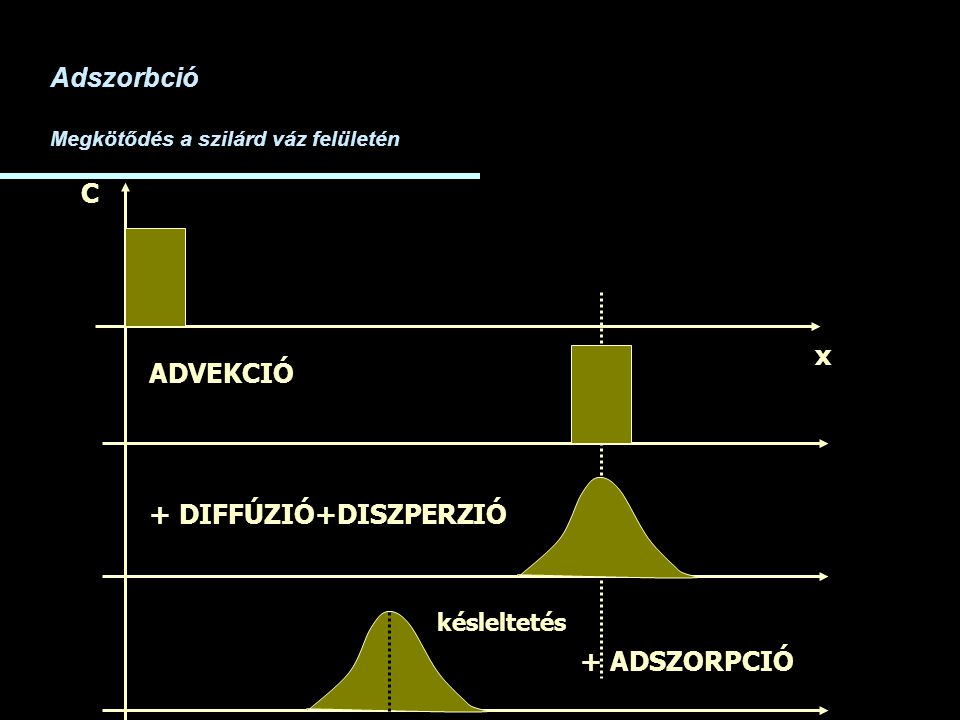+ DIFFÚZIÓ+DISZPERZIÓ