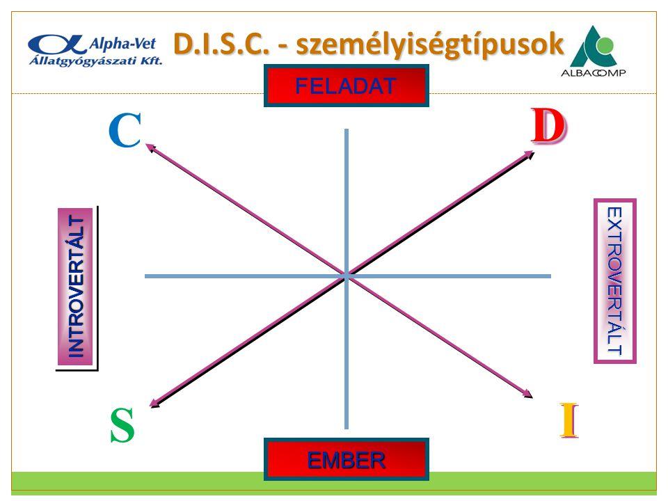 D.I.S.C. - személyiségtípusok