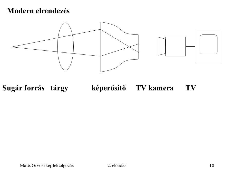 Sugár forrás tárgy képerősítő TV kamera TV