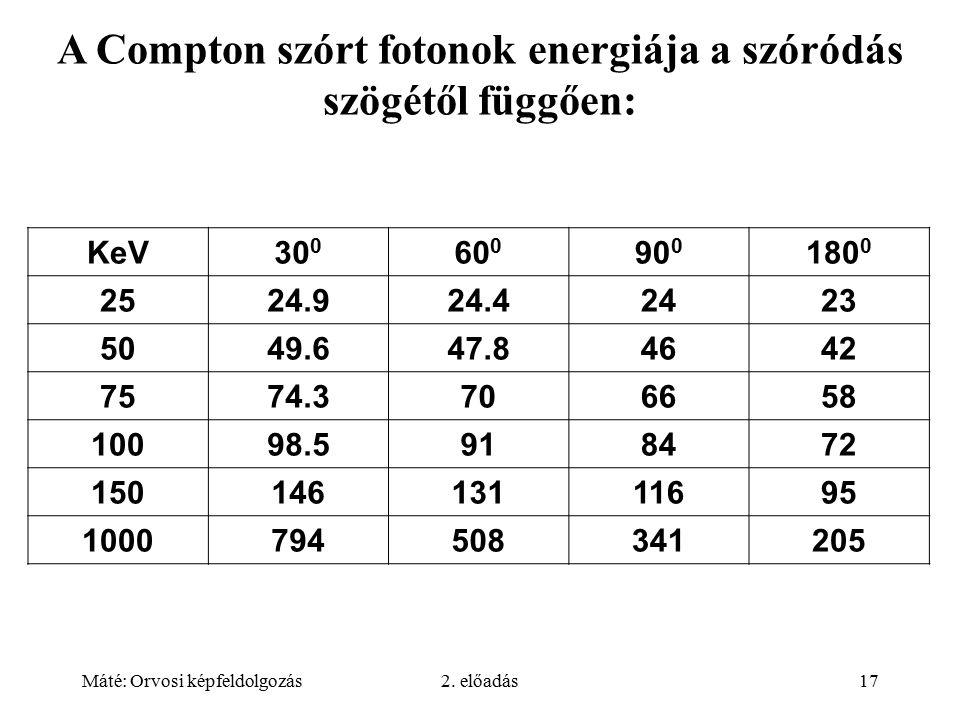 A Compton szórt fotonok energiája a szóródás szögétől függően: