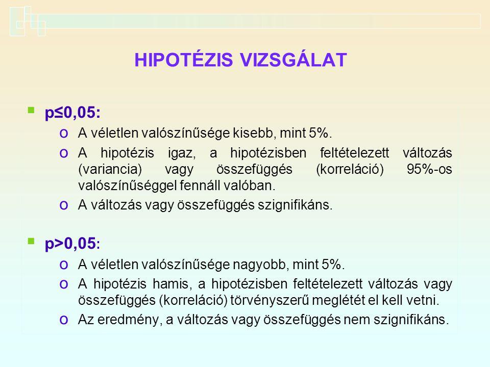 HIPOTÉZIS VIZSGÁLAT p≤0,05: p>0,05: