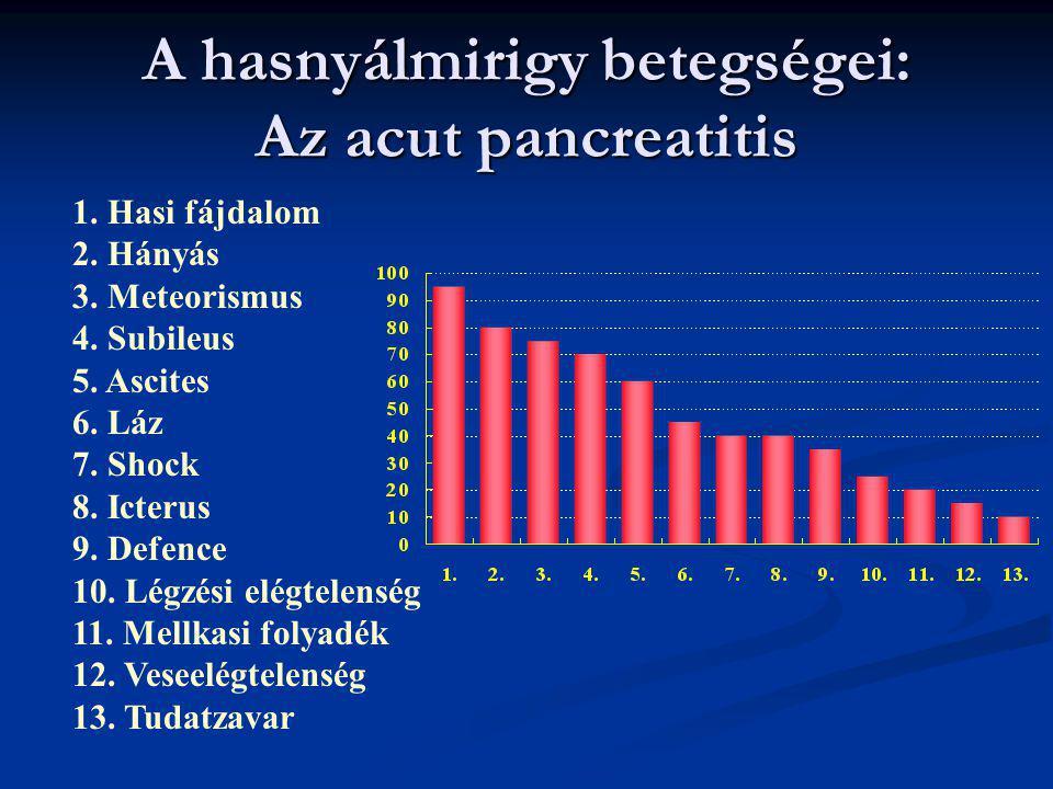 A hasnyálmirigy betegségei: Az acut pancreatitis