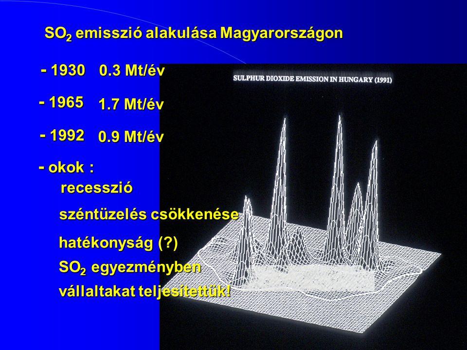 - 1930 - 1965 - 1992 - okok : SO2 emisszió alakulása Magyarországon