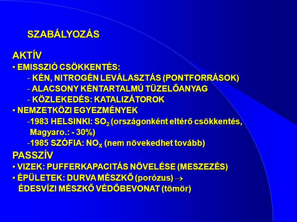 SZABÁLYOZÁS AKTÍV PASSZÍV EMISSZIÓ CSÖKKENTÉS: