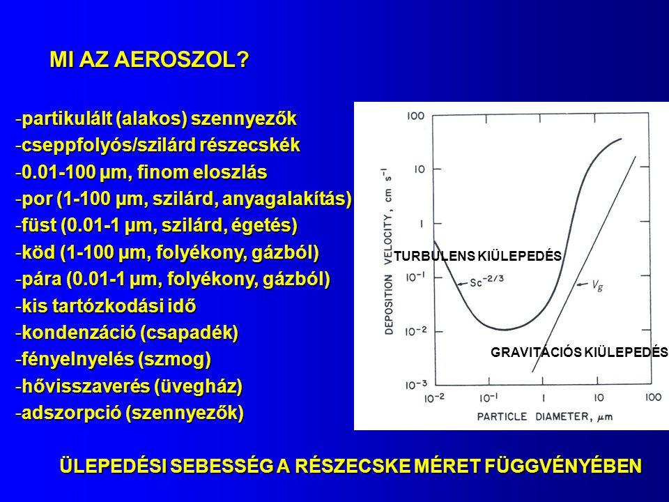 MI AZ AEROSZOL partikulált (alakos) szennyezők
