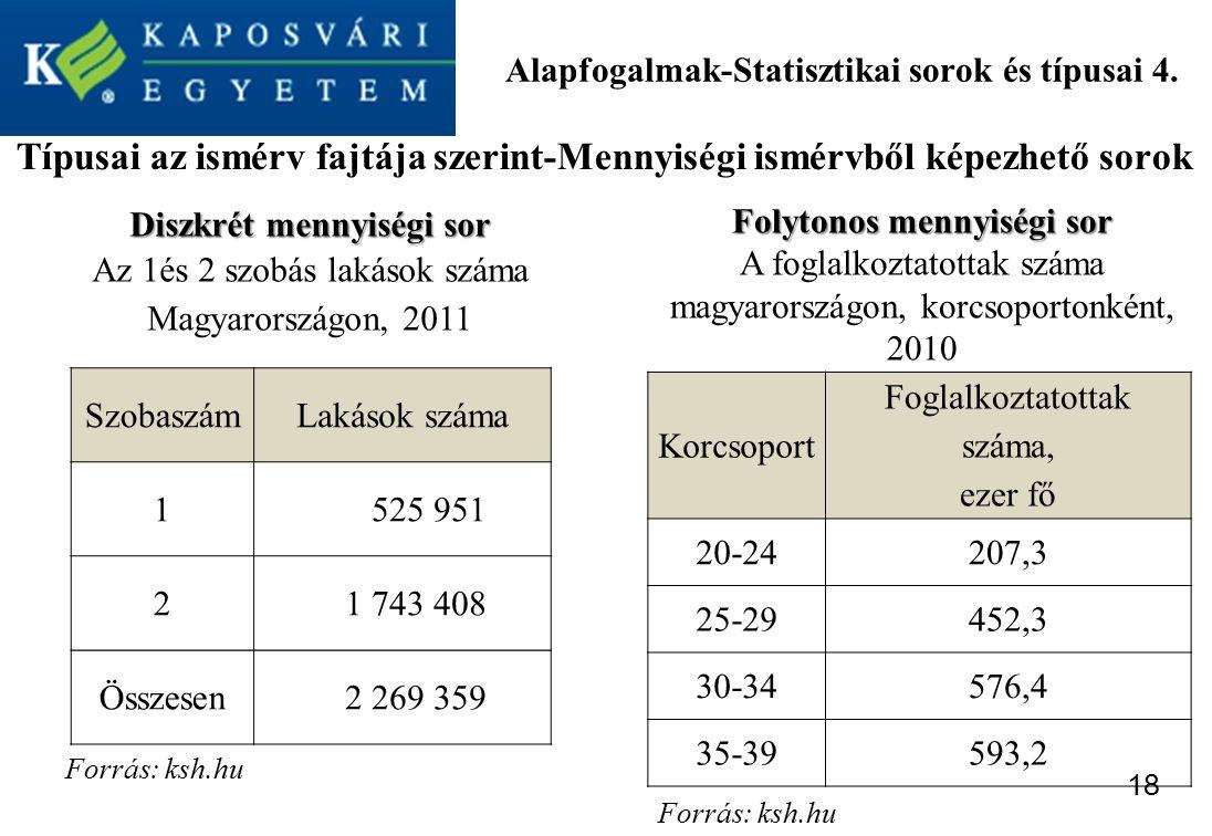 Alapfogalmak-Statisztikai sorok és típusai 4.