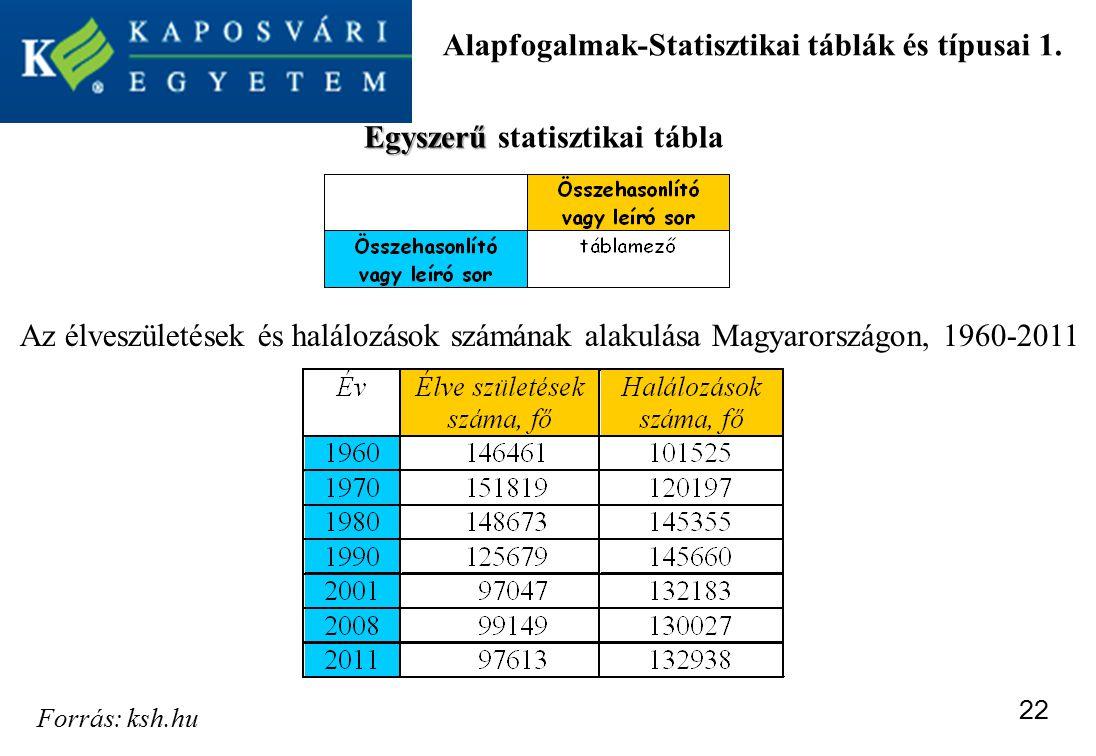 Alapfogalmak-Statisztikai táblák és típusai 1.
