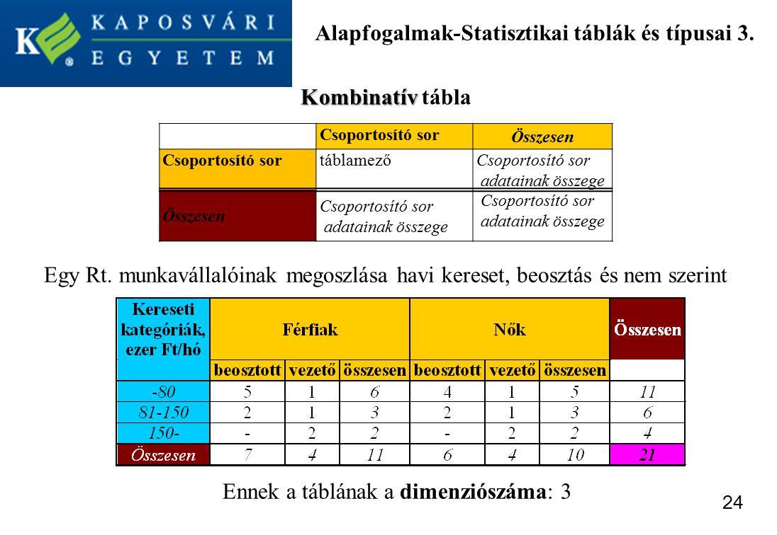 Alapfogalmak-Statisztikai táblák és típusai 3.