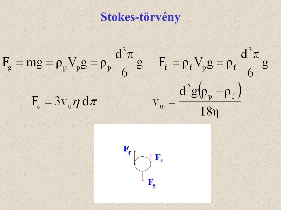 Stokes-törvény