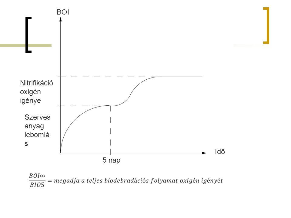 BOI Nitrifikáció oxigén igénye Szerves anyag lebomlás Idő 5 nap