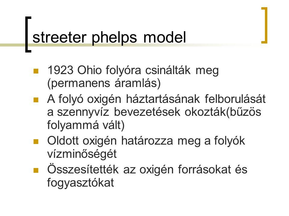streeter phelps model 1923 Ohio folyóra csinálták meg (permanens áramlás)