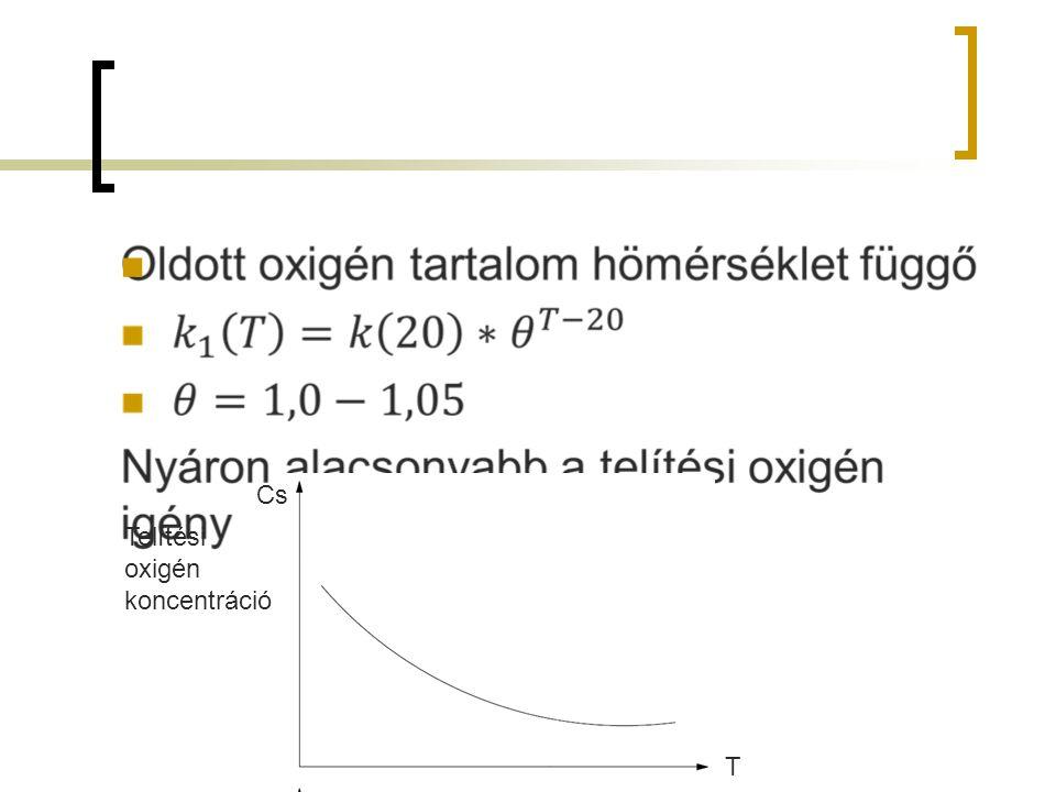Cs Telítési oxigén koncentráció T