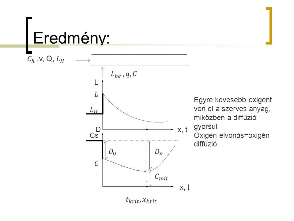 Eredmény: L. Egyre kevesebb oxigént von el a szerves anyag, miközben a diffúzió gyorsul. Oxigén elvonás=oxigén diffúzió.