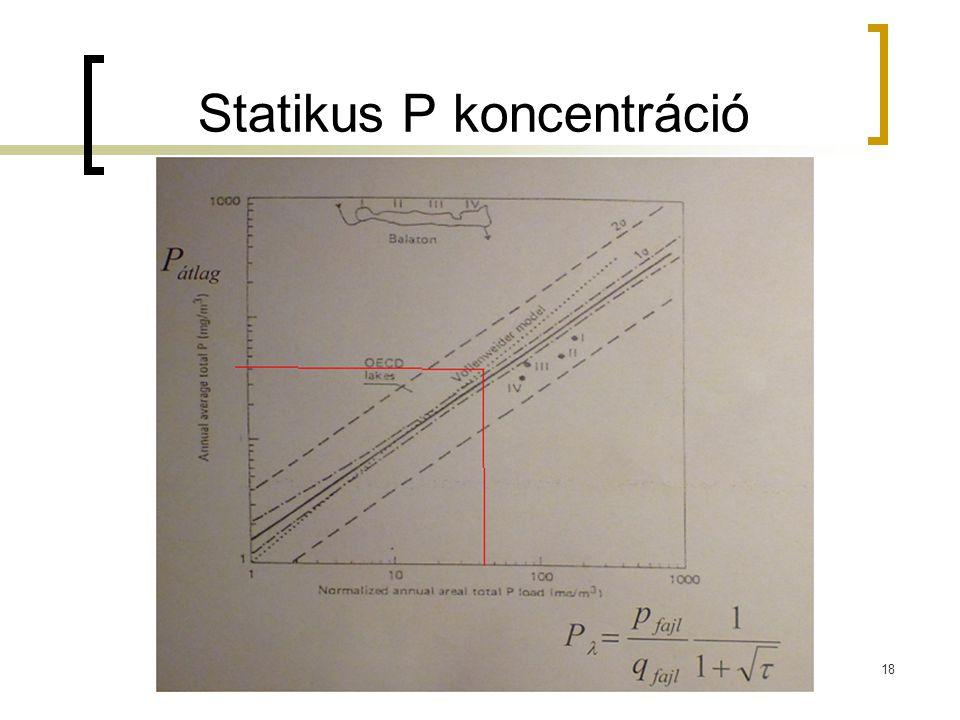 Statikus P koncentráció