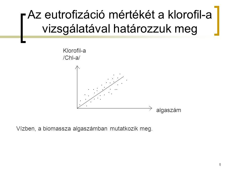 Az eutrofizáció mértékét a klorofil-a vizsgálatával határozzuk meg
