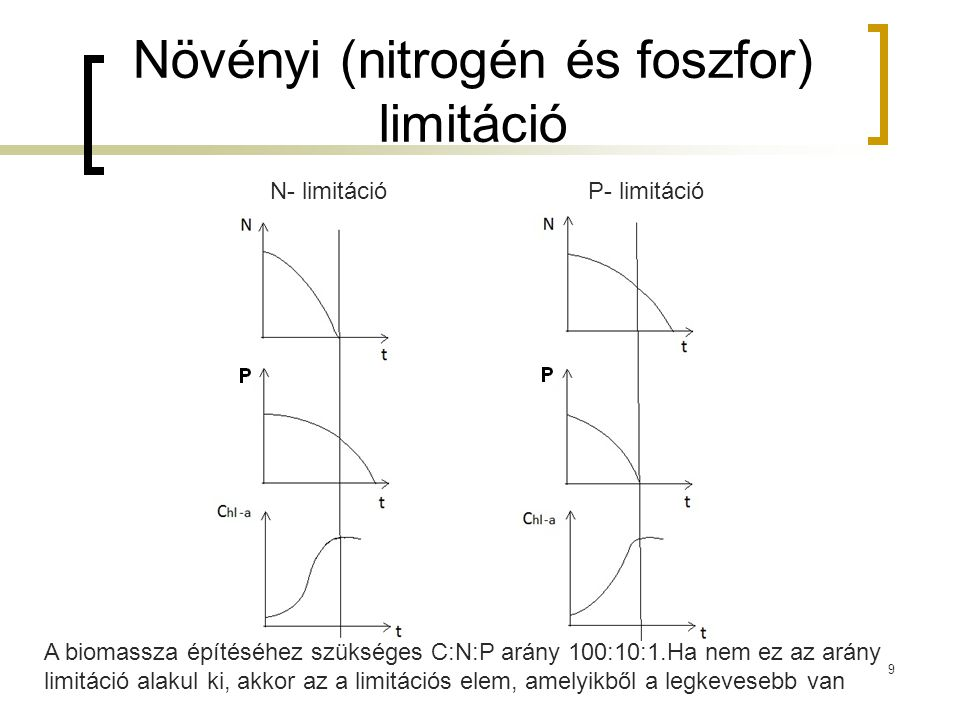 Növényi (nitrogén és foszfor) limitáció