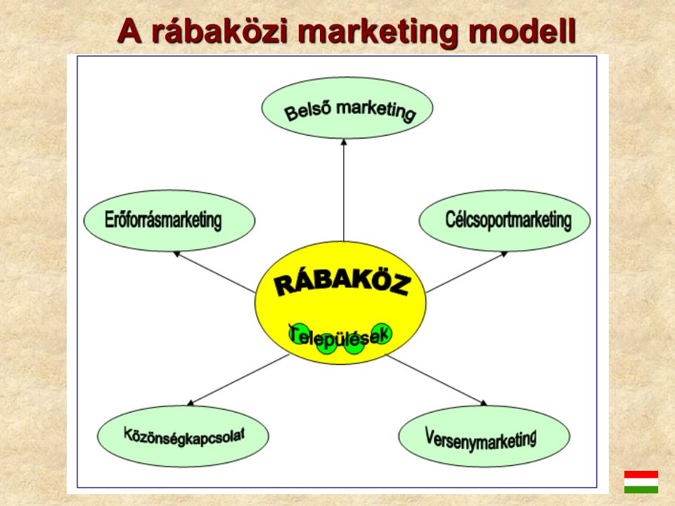 A rábaközi marketing modell