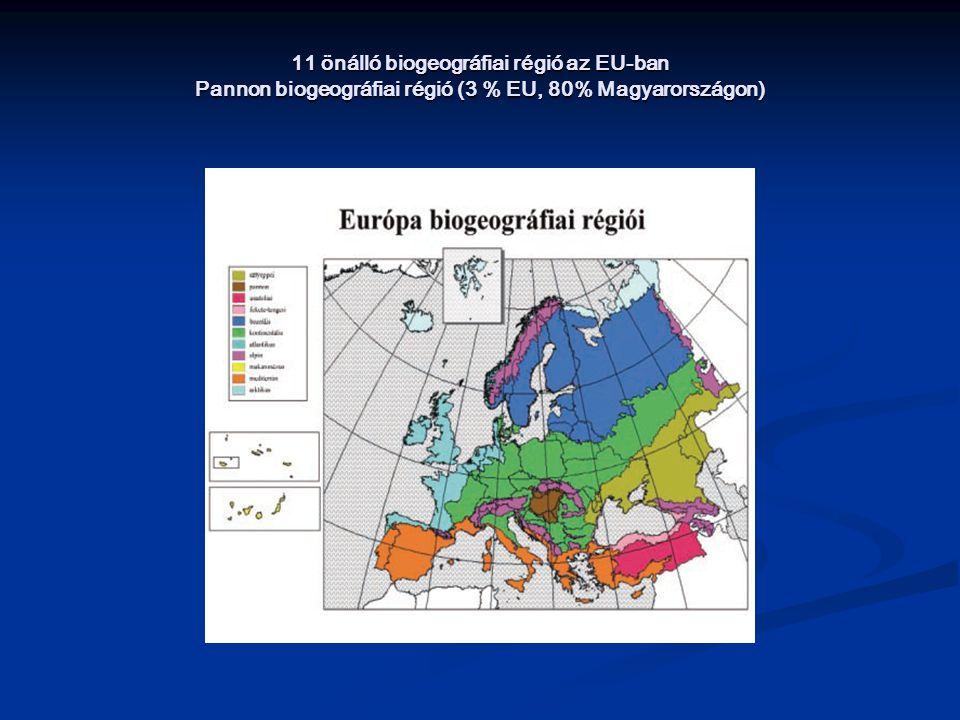 11 önálló biogeográfiai régió az EU-ban Pannon biogeográfiai régió (3 % EU, 80% Magyarországon)