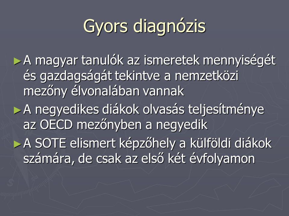 Gyors diagnózis A magyar tanulók az ismeretek mennyiségét és gazdagságát tekintve a nemzetközi mezőny élvonalában vannak.