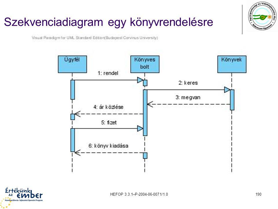 Szekvenciadiagram egy könyvrendelésre