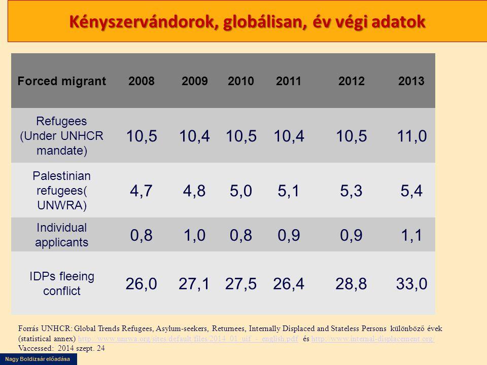 Kényszervándorok, globálisan, év végi adatok