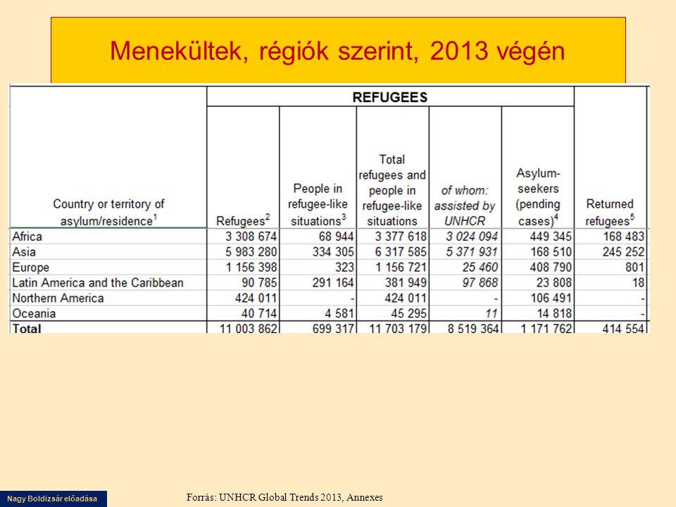 Menekültek, régiók szerint, 2013 végén